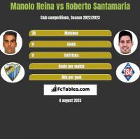 Manolo Reina vs Roberto Santamaria h2h player stats
