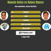 Manolo Reina vs Ruben Blanco h2h player stats
