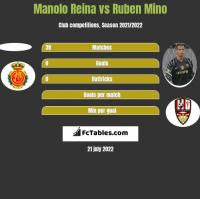 Manolo Reina vs Ruben Mino h2h player stats