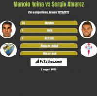 Manolo Reina vs Sergio Alvarez h2h player stats