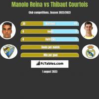 Manolo Reina vs Thibaut Courtois h2h player stats
