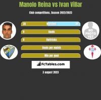 Manolo Reina vs Ivan Villar h2h player stats