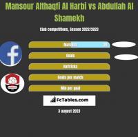 Mansour Althaqfi Al Harbi vs Abdullah Al Shamekh h2h player stats