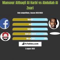 Mansour Althaqfi Al Harbi vs Abdullah Al Zoari h2h player stats