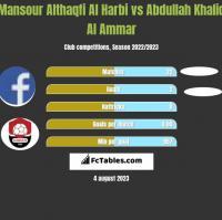 Mansour Althaqfi Al Harbi vs Abdullah Khalid Al Ammar h2h player stats