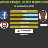 Mansour Althaqfi Al Harbi vs Adolphe Teikeu h2h player stats