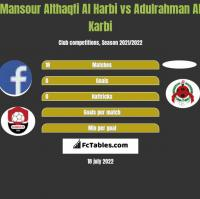 Mansour Althaqfi Al Harbi vs Adulrahman Al Karbi h2h player stats