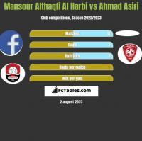 Mansour Althaqfi Al Harbi vs Ahmad Asiri h2h player stats