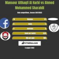 Mansour Althaqfi Al Harbi vs Ahmed Mohammed Sharahili h2h player stats