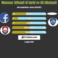 Mansour Althaqfi Al Harbi vs Ali Albulayhi h2h player stats