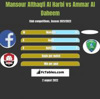 Mansour Althaqfi Al Harbi vs Ammar Al Daheem h2h player stats