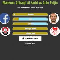 Mansour Althaqfi Al Harbi vs Ante Puljic h2h player stats
