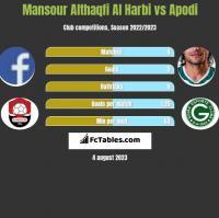 Mansour Althaqfi Al Harbi vs Apodi h2h player stats