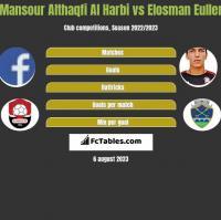 Mansour Althaqfi Al Harbi vs Elosman Euller h2h player stats