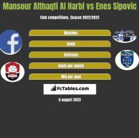 Mansour Althaqfi Al Harbi vs Enes Sipovic h2h player stats