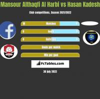 Mansour Althaqfi Al Harbi vs Hasan Kadesh h2h player stats