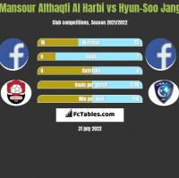 Mansour Althaqfi Al Harbi vs Hyun-Soo Jang h2h player stats