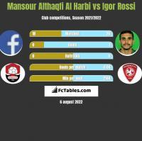 Mansour Althaqfi Al Harbi vs Igor Rossi h2h player stats