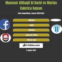 Mansour Althaqfi Al Harbi vs Marius Valerica Gaman h2h player stats