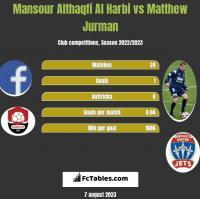 Mansour Althaqfi Al Harbi vs Matthew Jurman h2h player stats