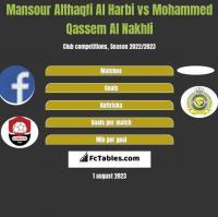 Mansour Althaqfi Al Harbi vs Mohammed Qassem Al Nakhli h2h player stats
