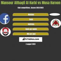 Mansour Althaqfi Al Harbi vs Musa Haroon h2h player stats