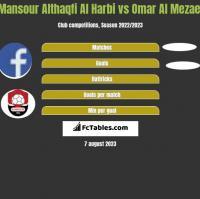 Mansour Althaqfi Al Harbi vs Omar Al Mezael h2h player stats