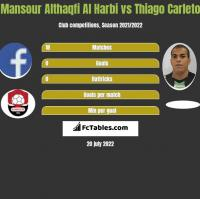 Mansour Althaqfi Al Harbi vs Thiago Carleto h2h player stats