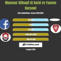 Mansour Althaqfi Al Harbi vs Yaseen Barnawi h2h player stats