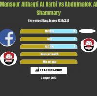 Mansour Althaqfi Al Harbi vs Abdulmalek Al Shammary h2h player stats