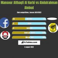 Mansour Althaqfi Al Harbi vs Abdulrahman Alobud h2h player stats