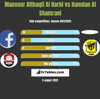 Mansour Althaqfi Al Harbi vs Hamdan Al Shamrani h2h player stats