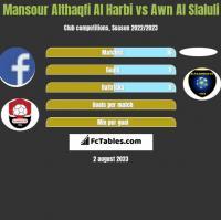 Mansour Althaqfi Al Harbi vs Awn Al Slaluli h2h player stats