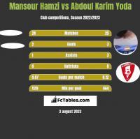 Mansour Hamzi vs Abdoul Karim Yoda h2h player stats