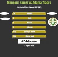 Mansour Hamzi vs Adama Traore h2h player stats