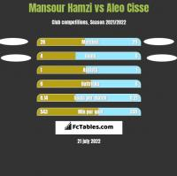 Mansour Hamzi vs Aleo Cisse h2h player stats