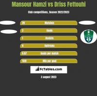 Mansour Hamzi vs Driss Fettouhi h2h player stats