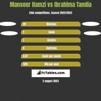 Mansour Hamzi vs Ibrahima Tandia h2h player stats