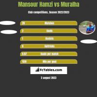 Mansour Hamzi vs Muralha h2h player stats
