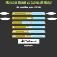 Mansour Hamzi vs Osama Al Khalaf h2h player stats
