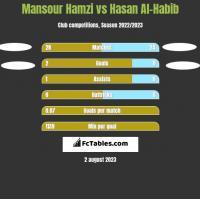 Mansour Hamzi vs Hasan Al-Habib h2h player stats