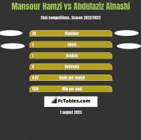 Mansour Hamzi vs Abdulaziz Alnashi h2h player stats