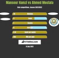 Mansour Hamzi vs Ahmed Mostafa h2h player stats