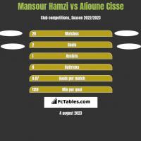 Mansour Hamzi vs Alioune Cisse h2h player stats