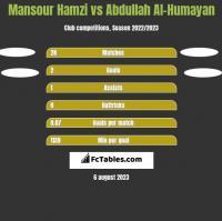 Mansour Hamzi vs Abdullah Al-Humayan h2h player stats
