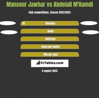 Mansour Jawhar vs Abdelali M'Hamdi h2h player stats