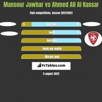 Mansour Jawhar vs Ahmed Ali Al Kassar h2h player stats