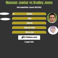 Mansour Jawhar vs Bradley Jones h2h player stats