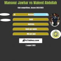 Mansour Jawhar vs Waleed Abdullah h2h player stats