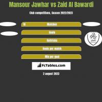 Mansour Jawhar vs Zaid Al Bawardi h2h player stats